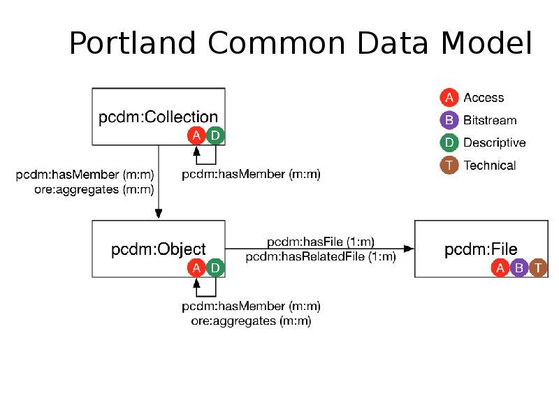 The Portland Common Data Model Omeka more-or-less implements a subset of the Portland Common Data Model, which I was introduced to yesterday in the Fedora workshop, although as I just mentioned it is not strong on Access control, having only a published/unpublished flag on items.