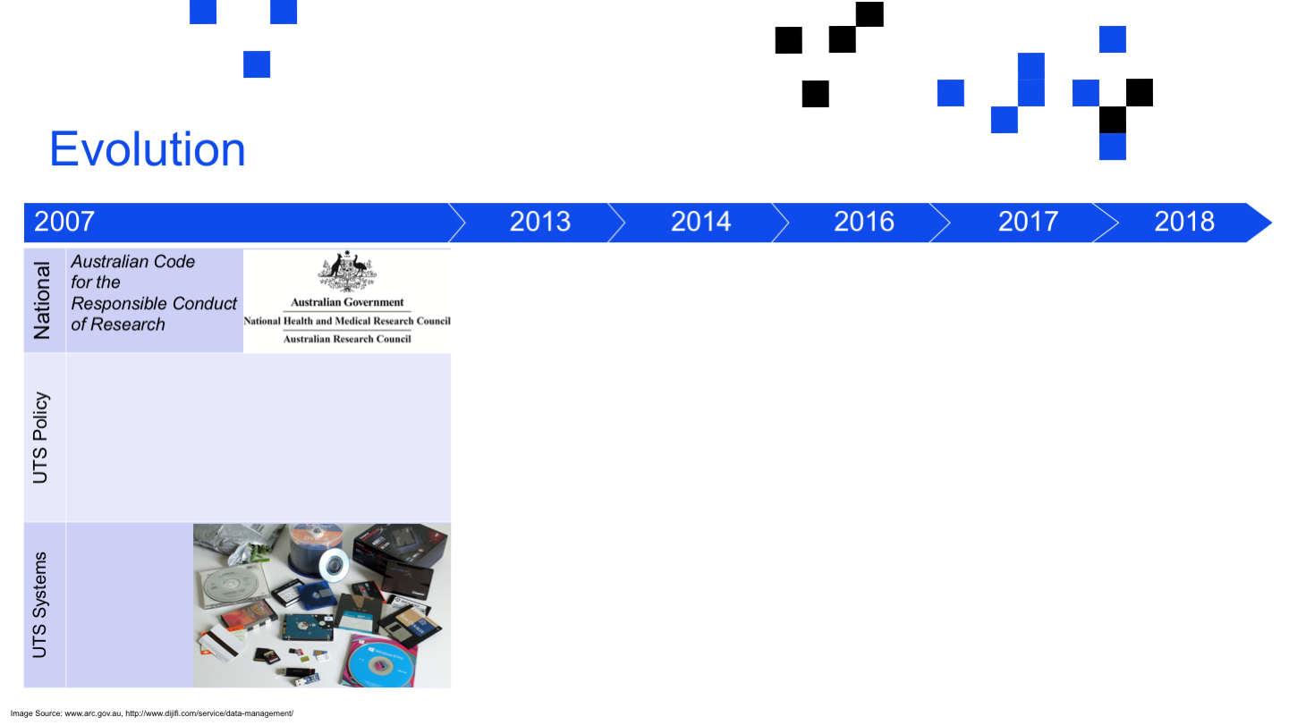 Evolution <p>Image Source: www.arc.gov.au, http://www.dijifi.com/service/data-management/