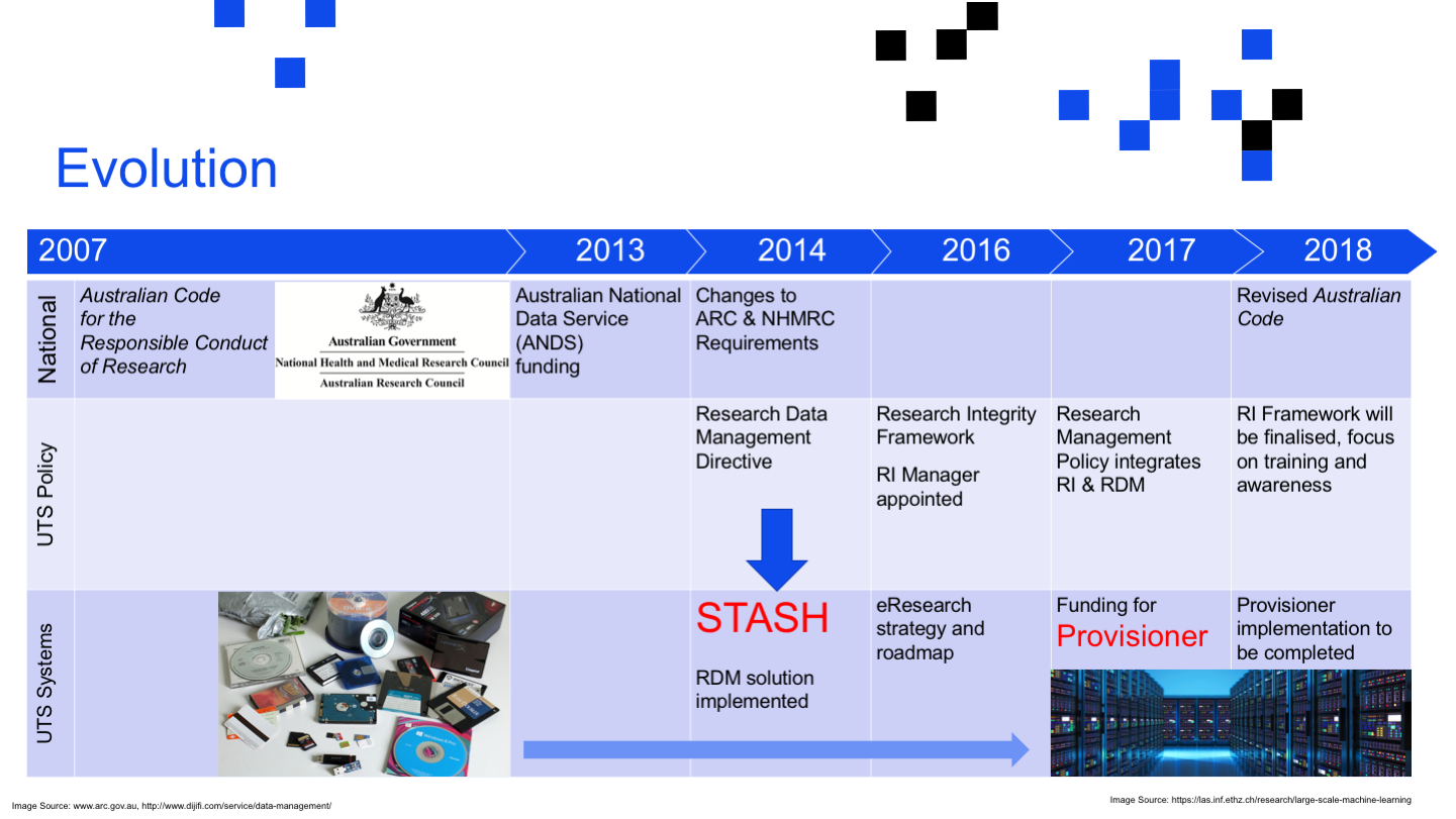 Evolution <p>Image Source: https://las.inf.ethz.ch/research/large-scale-machine-learning Image Source: www.arc.gov.au, http://www.dijifi.com/service/data-management/