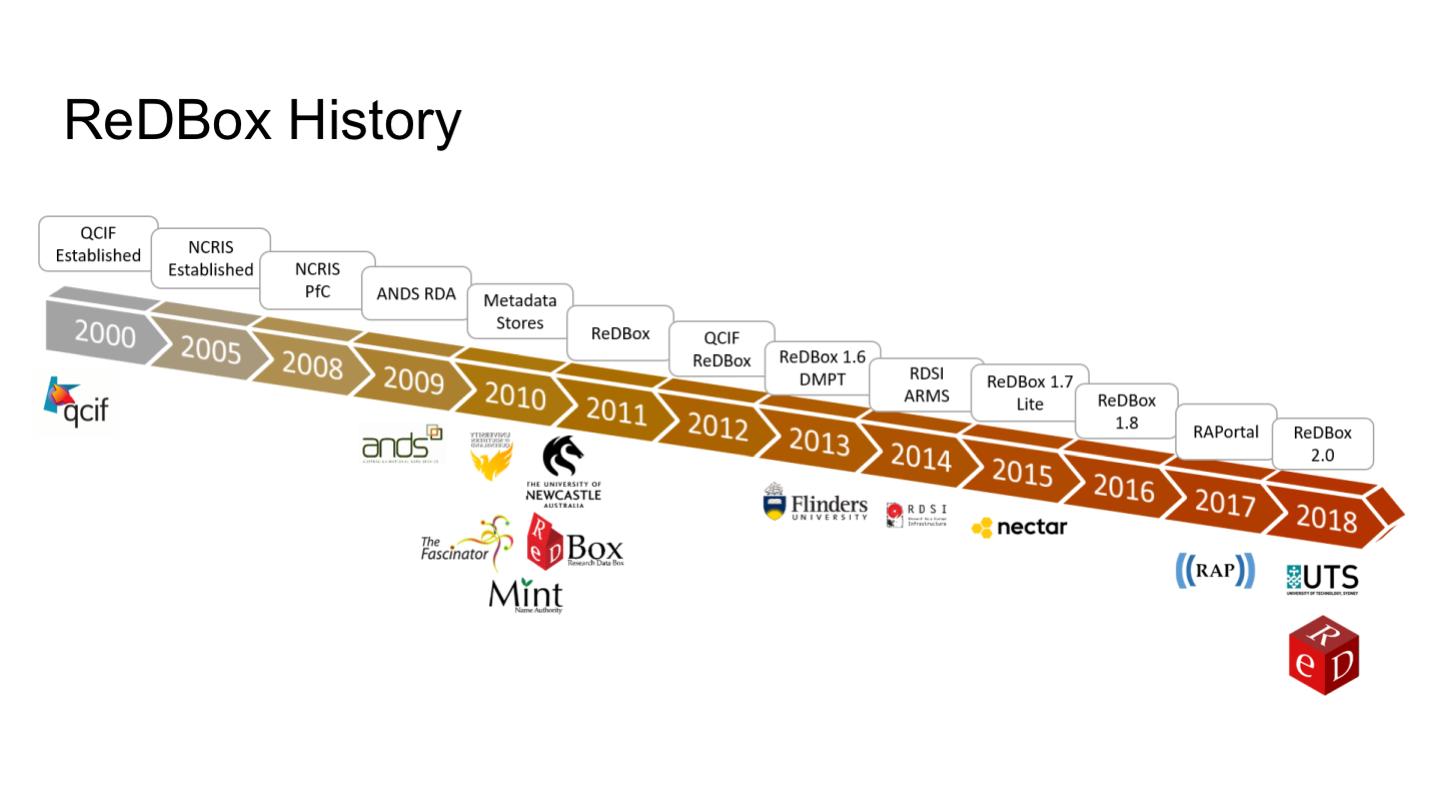 ReDBox History