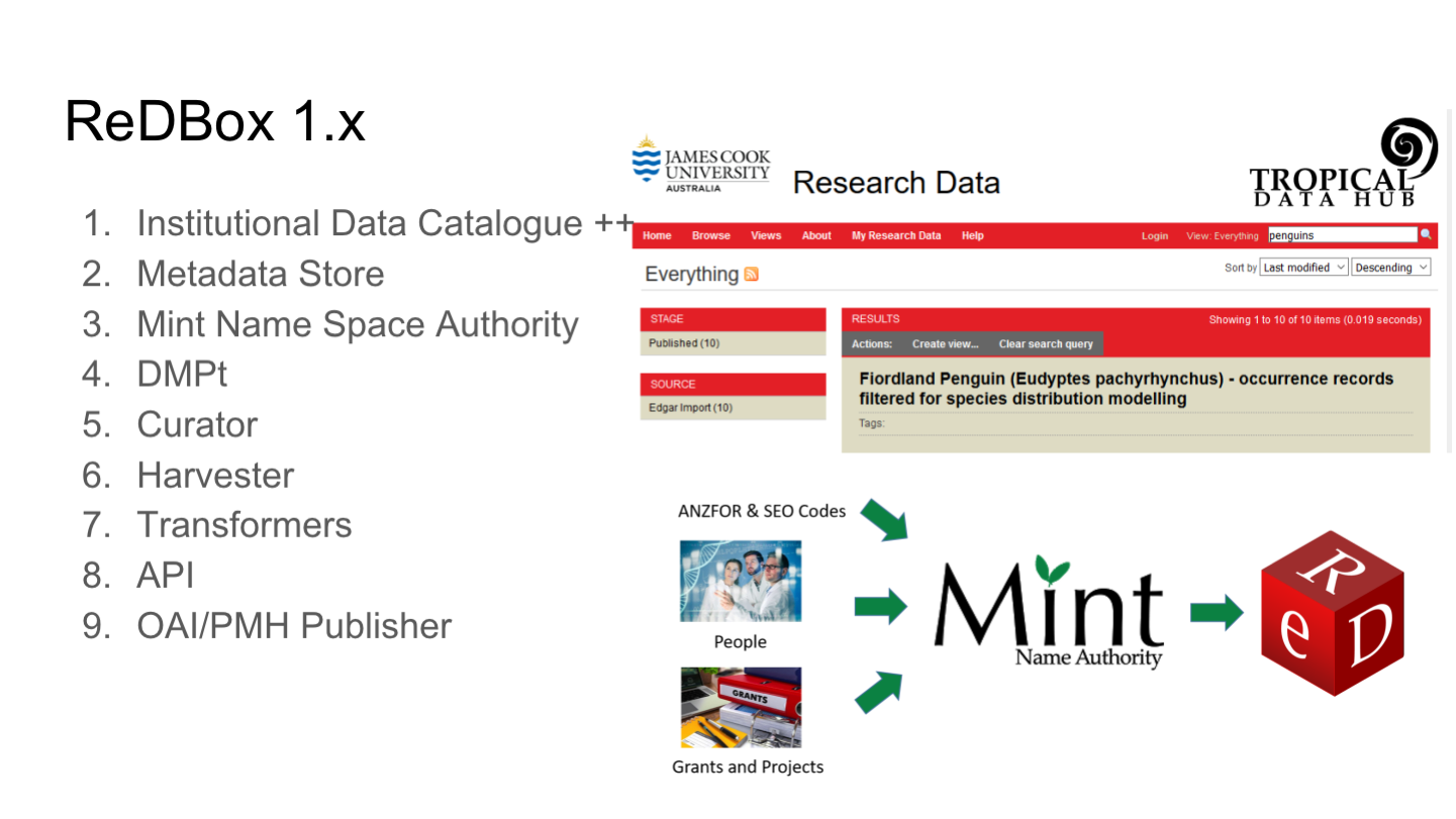 ReDBox 1.x Institutional Data Catalogue ++ Metadata Store Mint Name Space Authority DMPt Curator Harvester Transformers API OAI/PMH Publisher <p>
