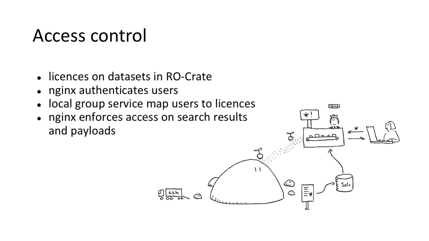 Access control licences on datasets in RO-Crate nginx authenticates users local group service map users to licences nginx enforces access on search results and payloads