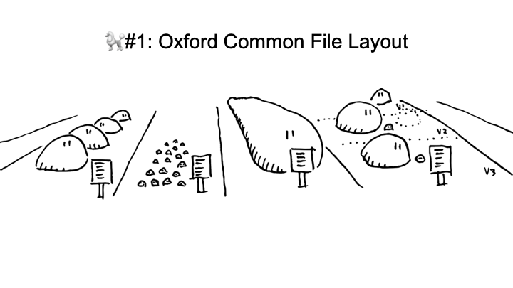 🐩#1: Oxford Common File Layout <p>🐩#1: Oxford Common File Layout</p> <p>