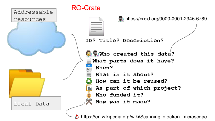 ☁️ 📂 <p>📄 ID? Title? Description?</p> <p>👩🔬👨🏿🔬Who created this data? 📄What parts does it have? 📅 When? 🗒️ What is it about? ♻️ How can it be reused? 🏗️ As part of which project? 💰 Who funded it? ⚒️ How was it made? Addressable resources Local Data 👩🏿🔬 https://orcid.org/0000-0001-2345-6789 🔬 https://en.wikipedia.org/wiki/Scanning_electron_microscope RO-Crate