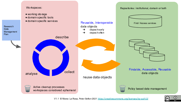 <p>Repositories: institutional, domain or both</p> <p>Find / Access services Research Data Management Plan Workspaces:</p> <p>working storage domain specific tools domain specific services collect describe analyse Reusable, Interoperable data objects deposit early deposit often Findable, Accessible, Reusable data objects reuse data objects V1.1  © Marco La Rosa, Peter Sefton 2021 https://creativecommons.org/licenses/by-sa/4.0/</p> <p>🗑️ Active cleanup processes  workspaces considered ephemeral 🗑️ Policy based data management