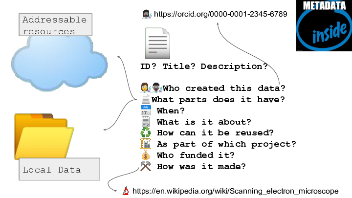 ☁️ 📂 <p>📄 ID? Title? Description?</p> <p>👩🔬👨🏿🔬Who created this data? 📄What parts does it have? 📅 When? 🗒️ What is it about? ♻️ How can it be reused? 🏗️ As part of which project? 💰 Who funded it? ⚒️ How was it made? Addressable resources Local Data 👩🏿🔬 https://orcid.org/0000-0001-2345-6789 🔬 https://en.wikipedia.org/wiki/Scanning_electron_microscope