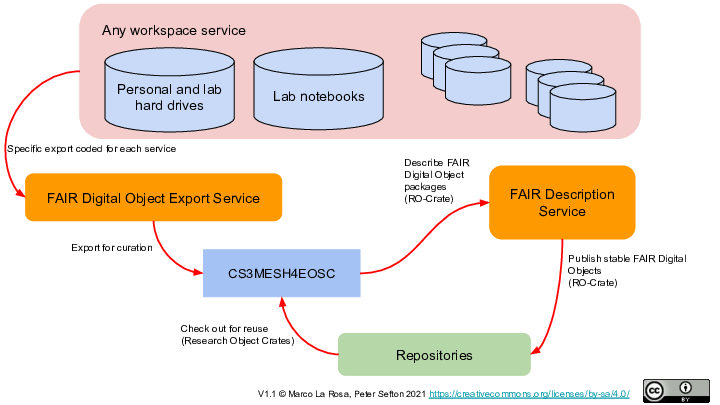 FAIR Digital Object Export Service FAIR Description Service Repositories CS3MESH4EOSC Specific export coded for each service Export for curation Describe FAIR Digital Object packages (RO-Crate) Publish stable FAIR Digital Objects (RO-Crate) Check out for reuse (Research Object Crates) V1.1 © Marco La Rosa, Peter Sefton 2021 https://creativecommons.org/licenses/by-sa/4.0/