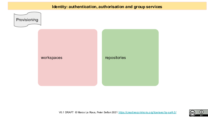 Identity: authentication, authorisation and group services  workspaces repositories V0.1 DRAFT  © Marco La Rosa, Peter Sefton 2021 https://creativecommons.org/licenses/by-sa/4.0/  <p>Provisioning