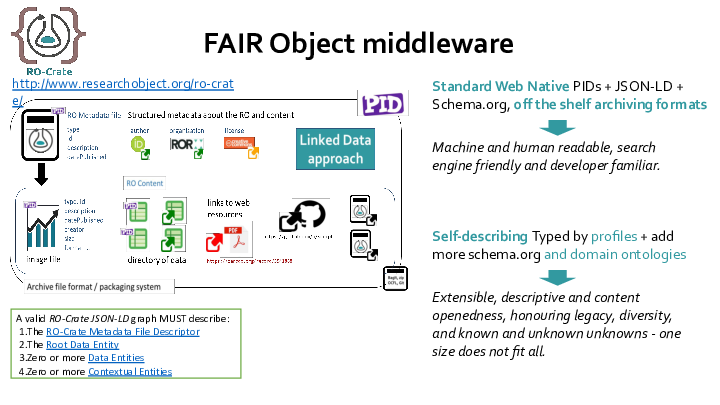 Machine and human readable, search engine friendly and developer familiar. FAIR Object middleware http://www.researchobject.org/ro-crate/ Standard Web Native PIDs + JSON-LD + Schema.org, off the shelf archiving formats <p>Self-describing Typed by profiles + add more schema.org and domain ontologies</p> <p>Extensible, descriptive and content openedness, honouring legacy, diversity, and known and unknown unknowns - one size does not fit all. A valid RO-Crate JSON-LD graph MUST describe: The RO-Crate Metadata File Descriptor The Root Data Entity Zero or more Data Entities Zero or more Contextual Entities