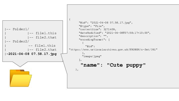 "📂 <p>|-- Folder1/ |          |-- file1.this |          |-- file2.that |-- Folder2/ |   -- file1.this |          |-- file2.that |-2021-04-08 07.58.17.jpg { ""@id"": ""2021-04-08 07.58.17.jpg"", ""@type"": ""File"", ""contentSize"": 3271409, ""dateModified"": ""2021-04-08T07:58:17+10:00"", ""description"": """", ""encodingFormat"": [ { ""@id"":  ""https://www.nationalarchives.gov.uk/PRONOM/x-fmt/391"" }, ""image/jpeg"" ], ""name"": ""Cute puppy"" },</p> <p>"