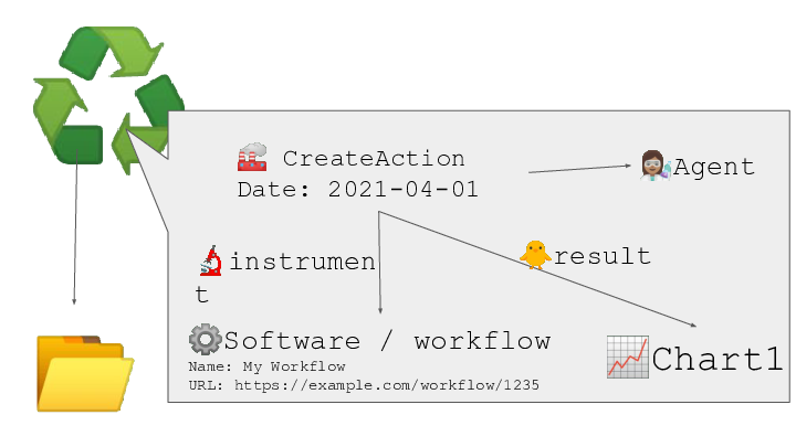 ♻️ <p>📂 📈Chart1</p> <p>🏭 CreateAction Date: 2021-04-01 ⚙️Software / workflow Name: My Workflow URL: https://example.com/workflow/1235 🔬instrument</p> <p>🐥result 👩🏽🔬Agent