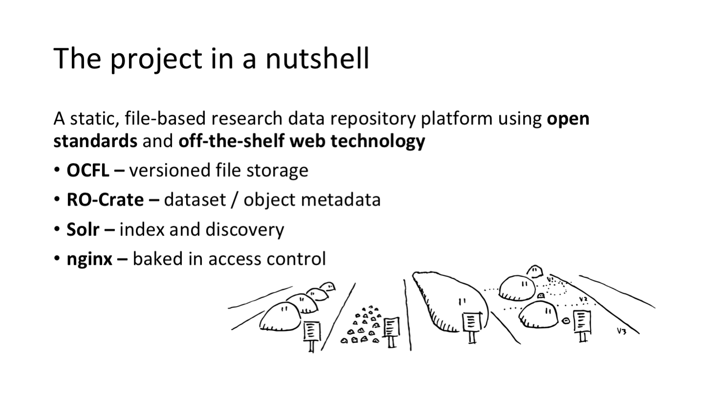 The project in a nutshell A static, file-based research data repository platform using open standards and off-the-shelf web technology OCFL – versioned file storage RO-Crate – dataset / object metadata Solr – index and discovery nginx – baked in access control <p>