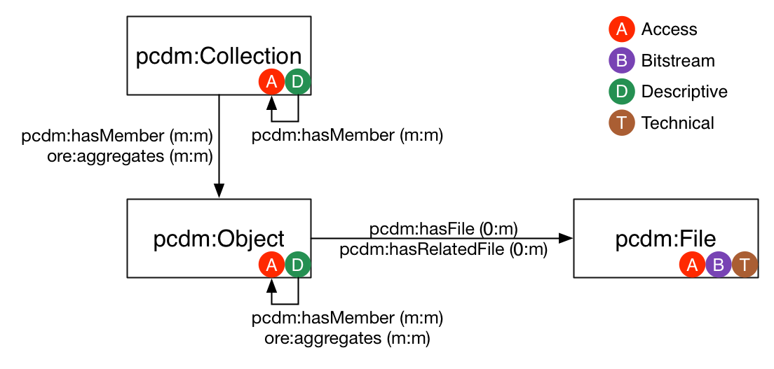 The PCDM model. Note the recursively nested collections and objects. Difference between objects and collections is that collections can't have files. And files have only technical metadata, descriptive metadata needs to be attached to abn object