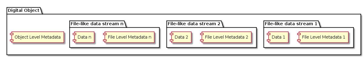 Basic DOP Pattern